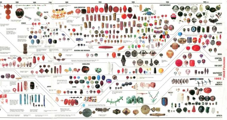 History of Beads,Beads TimeLine,,Venetian Beads, Murano Beads