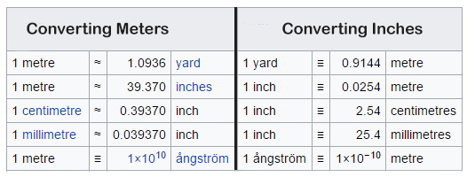 Converting Meters to Yards,Converting Inches to Meters